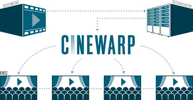 Cinewarp