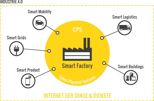 Die Industrie 4.0