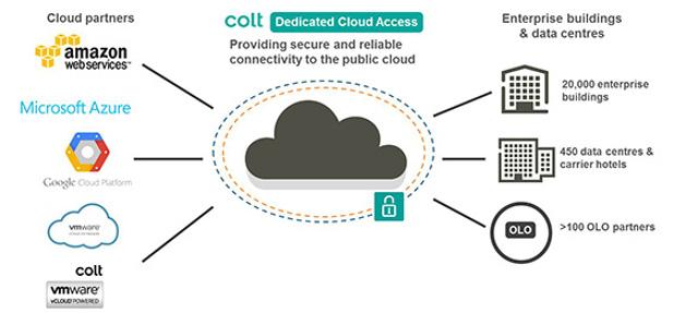 colt-cloud-acces