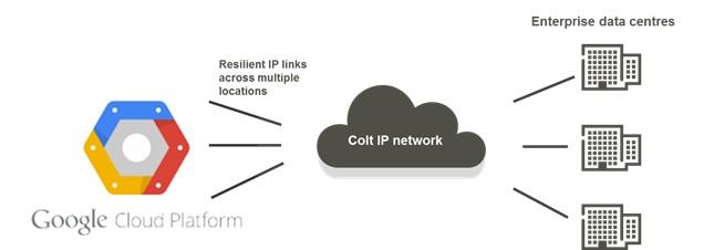 colt-google-cloud-platform-overview
