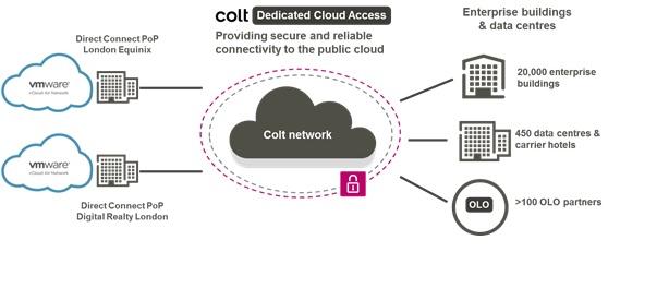 colt-vmware-cloud-overview